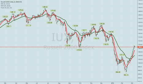 IUX: ROLLING IWM PWCC APRIL 15TH 104 SHORT CALL TO MAY 105