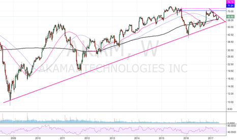 AKAM: Will test this trend line today