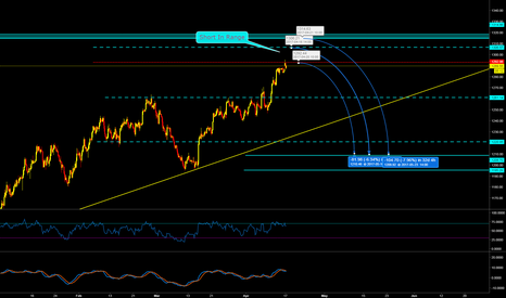XAUUSD: GOLD SHORT IN RANGE SETUP.... CoOKie