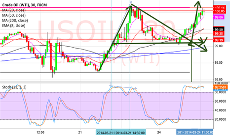 USOIL: escuse me is long trend penant patern