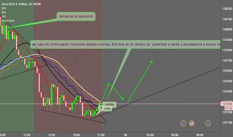 EURUSD: EUR/USD sistema polaridad 1H , 15M