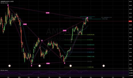 AMBA: AMBARELLA INC, Daily chart - Short
