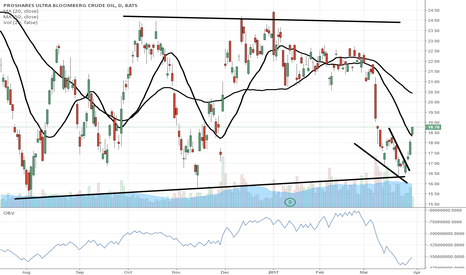 """UCO: $UCO we are +10% so far from our """"back up the truck"""" call"""