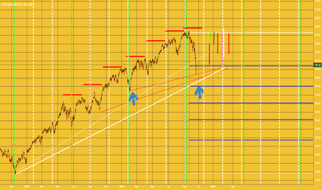 SPY: That was just the end of the 3rd wave
