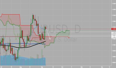 EURUSD: USD STRONG!