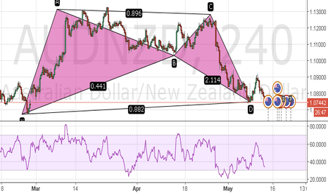 AUDNZD: AUDNZD Bullish Bat TYPE2