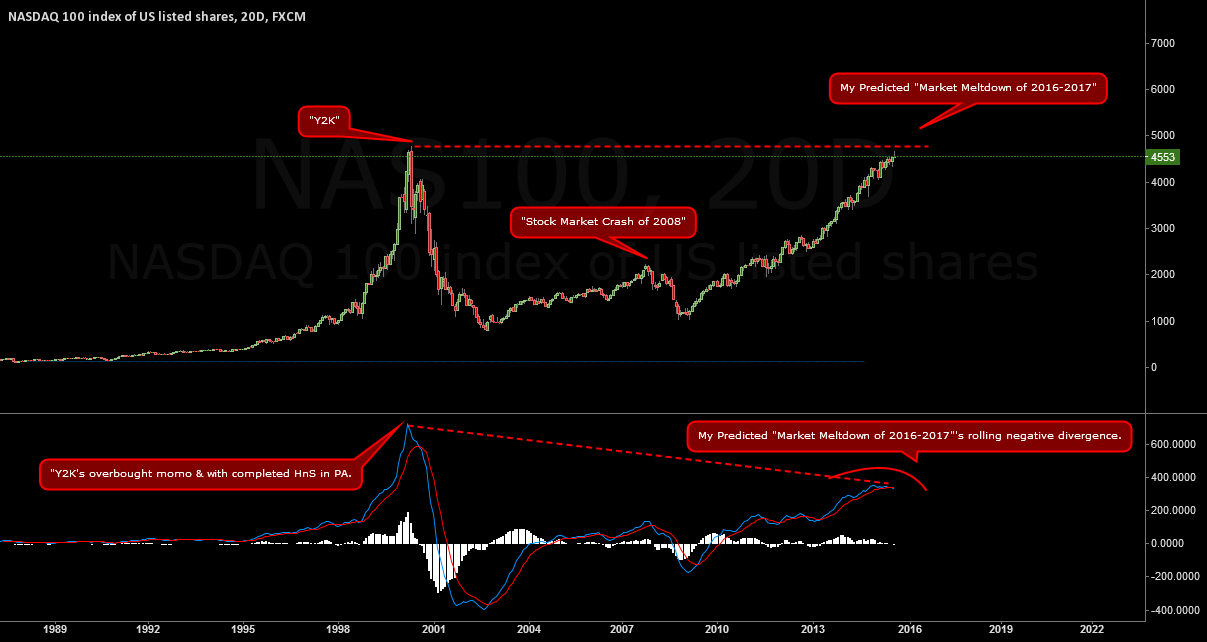 "NASDAQ100 -- My Predicted, ""Market Meltdown of 2016-2017"""