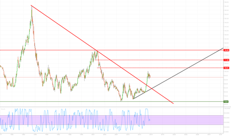 DXY: DXY trend line retest