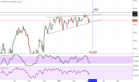 USDWTI: WTI US OIL not sure what happen with the other chart