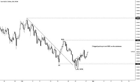 EURUSD: Lower Low Major Trend Reversal