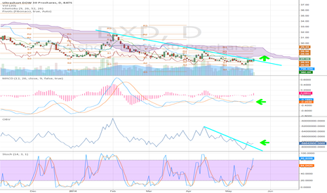 DXD: DXD (Ultra Short Dow) Breaking out