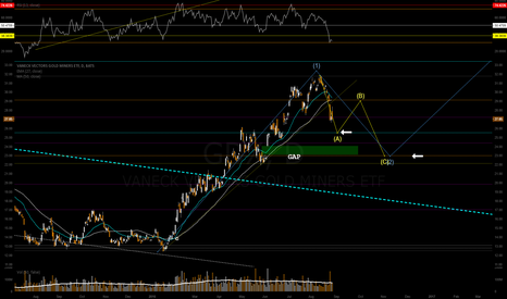 GDX: GDX - Wave count attempt