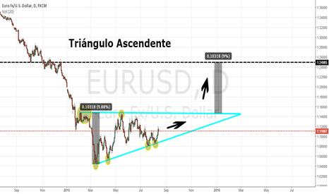 EURUSD: Triángulo ascendente en el EURUSD.