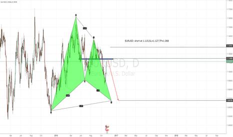 EURUSD: EURUSD: short at 1.115,SL=1.127,TP=1.068