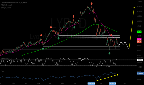 LYB: WYCKOFF RE-ACCUMULATION, COULD BE A HUGE LONG ON LYB FOR 2015