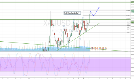 XAUUSD: Gold breakout to the heavens!
