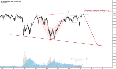 SPX500: FED can take SPX 500 to 1700 by doing nothing....