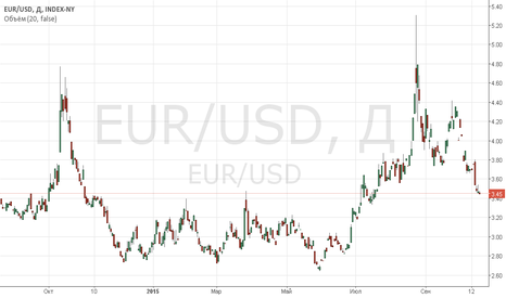EUR/USD: ФОРЕКС: ТЕХНИЧЕСКИЙ ВЗГЛЯД 20.10.15 г.  EURUSD