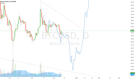 BTCUSD: Bull Dreams Updated