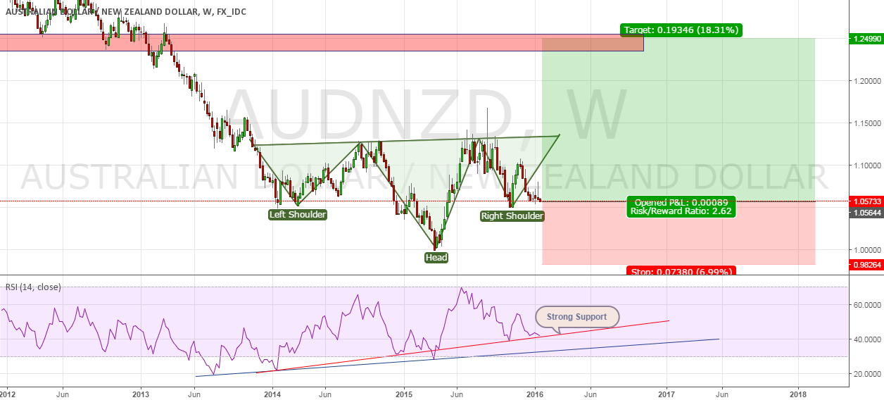 Long Term Strategy on AUDNZD