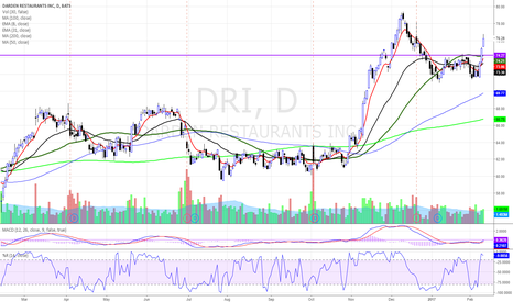 DRI: $DRI BREAKING OUT