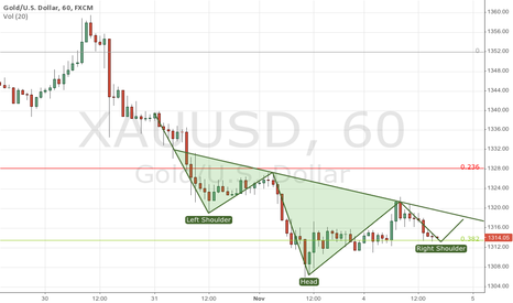 XAUUSD: Inv. SHS with a song :)