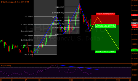 GBPUSD: Gbp-Usd 3rd wave failed. Possible retouch of 1.22