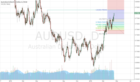 AUDUSD: Aud/Usd Bay TP:0.7850-0.7870
