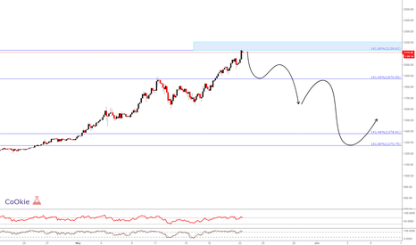 """BTCUSD: BTCUSD """"For Educational Purposes Only"""" .... CoOkiess"""