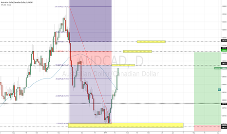 AUDCAD: taking profits and going short