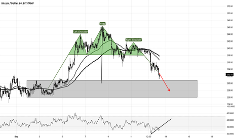 BTCUSD: Head and Shoulders