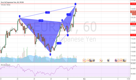 EURJPY: a little bearish butterfly