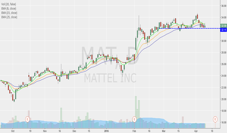 MAT: Good Buy