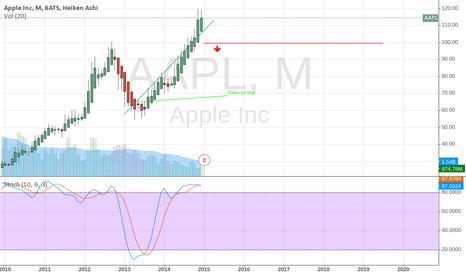 AAPL: Short below 100