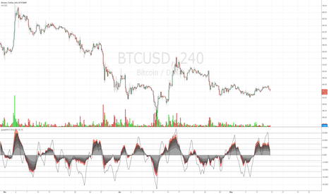 BTCUSD: Guppy MACD of RSI/MFI
