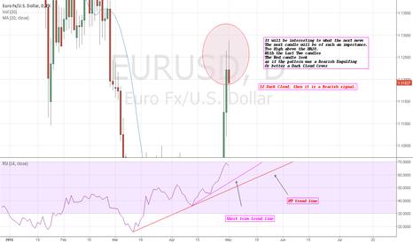 EURUSD: EURUSD: Dark CLoud vs Bearish Engulfing?