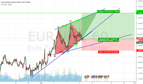 EURAUD: EURAUD GARTLY BUY
