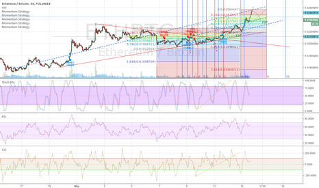 ETHBTC: After this it may go down to correction