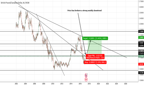 GBPCAD: GBPCAD-Potential Price Movement