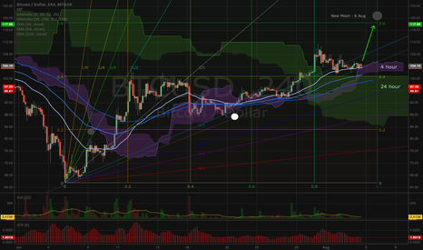 BTCUSD: The Cow Jumped Over the Moon