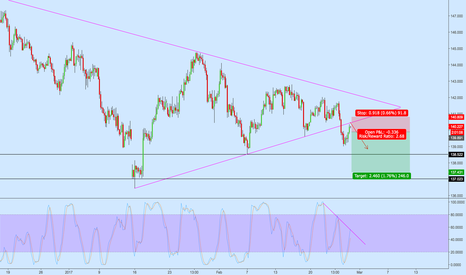 GBPJPY: GBPJPY 4h Retest of Broken Support TL as Resistance TL