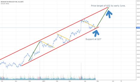 MU: Typical Micron (MU) - Good trading.
