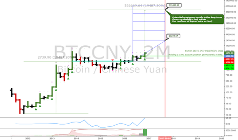 BTCCNY: BTCCNY: Long term uptrend en route