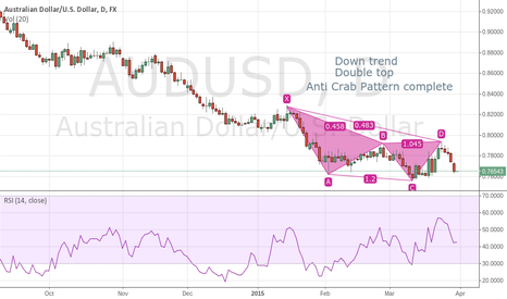 AUDUSD: TWYS Trade What You See