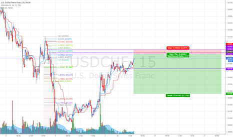 USDCHF: USDCHF: Selling at fresh supply