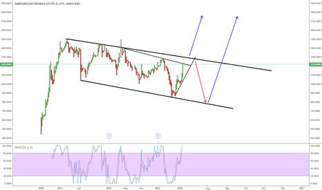 SSNLF: SSNLF - SAMSUNG: EXPECTING A BREAKOUT TO THE UPSIDE ON DAILY