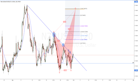 NZDUSD: Nzdusd Long Until Harmonic Complete