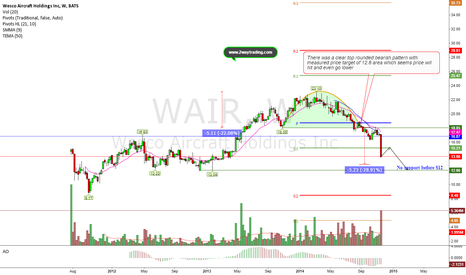 WAIR: More pain is expected for the bulls