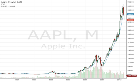AAPL: The Needledick Pattern