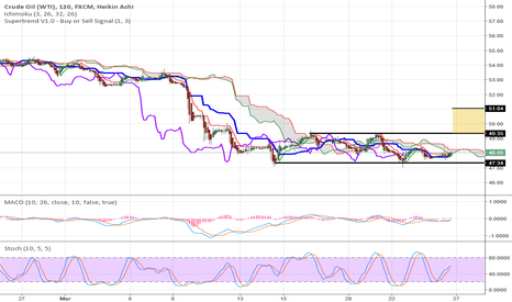 USOIL: Oil looking for a bounce